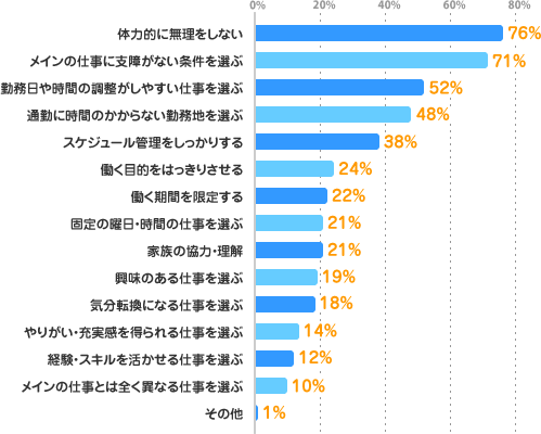 体力的に無理をしない:76%、メインの仕事に支障がない条件を選ぶ:71%、勤務日や時間の調整がしやすい仕事を選ぶ:52%、通勤に時間のかからない勤務地を選ぶ:48%、スケジュール管理をしっかりする:38%、働く目的をはっきりさせる:24%、働く期間を限定する:22%、固定の曜日・時間の仕事を選ぶ:21%、家族の協力・理解:21%、興味のある仕事を選ぶ:19%、気分転換になる仕事を選ぶ:18%、やりがい・充実感を得られる仕事を選ぶ:14%、経験・スキルを活かせる仕事を選ぶ:12%、メインの仕事とは全く異なる仕事を選ぶ:10%、その他:1%