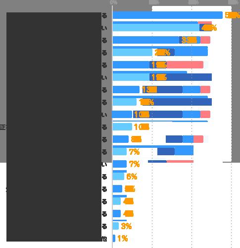 勤務地・曜日・時間などを選べる:55%、パート・アルバイトより給与がいい:44%、仕事内容を選べる:33%、派遣会社が間に入ってくれる:20%、色々な仕事を経験できる:19%、正社員よりも仕事に就きやすい:19%、働く期間を選べる:13%、未経験でもチャンスがある:12%、サービス残業がない:10%、正社員では入りにくい業界で仕事ができる:10%、Wワークができる:8%、プライベートを優先できる:7%、人間関係に気を使わなくていい:7%、空き時間を有効に使える:6%、大手・有名企業や官公庁で仕事ができる:5%、紹介予定派遣で正社員になれる:4%、経験やスキルを活かせる:4%、スキルアップができる:3%、その他:1%