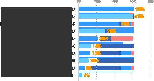 交通費が出ない:62%、賞与がない:61%、気に入った職場でも長期勤務できない場合がある:45%、社会的な身分・信用が低い:30%、福利厚生が弱い:21%、仕事の間があく:14%、給与が低い:13%、評価・昇給の基準が曖昧:11%、重要な仕事を任されない:6%、その他:4%