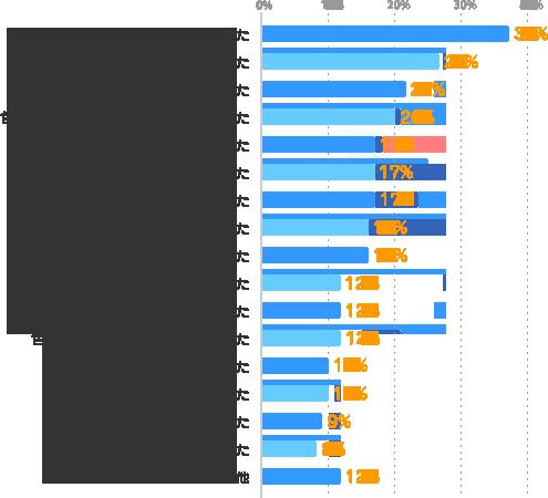 すぐに仕事に就けた:37%、派遣先が良かった:27%、貴重な経験ができた:22%、色々な仕事を経験してステップアップできた:20%、見聞が広がった:17%、新たなスキルを習得できた:17%、良い出会いがあった:17%、休暇を取りやすかった:16%、残業が少なかった:16%、やりたかった仕事を経験できた:12%、友達が増えた:12%、色々な仕事を経験して適性が分かった:12%、派遣会社の担当者が良かった:10%、プライベートが充実した:10%、家事や育児と両立できた:9%、お金を貯められた:8%、その他:12%