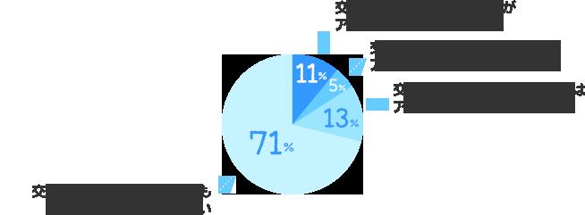交渉をせず、お給料(時給)がアップした:11%、交渉をしたら、お給料(時給)がアップした:5%、交渉をしたが、お給料(時給)はアップしなかった:13%、交渉をせず、お給料(時給)もアップしていない:71%