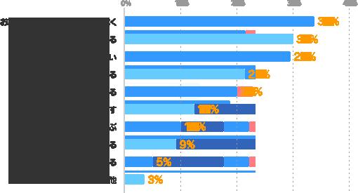 お給料(時給)の良い仕事に就く:33%、仕事で実績を上げる:30%、特に何もしていない:29%、副業・Wワークをする:21%、仕事に役立つ資格を取る:20%、残業時間を増やす:12%、実働時間の長い仕事を選ぶ:10%、派遣会社と交渉をする:9%、派遣会社の研修を利用する:5%、その他:3%