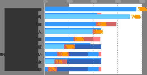 よい同僚:75%、よい上司:70%、尊敬できる先輩:42%、友達になれる人:39%、よいお客様:23%、よい後輩:15%、出会いには期待していない:10%、彼氏・彼女:7%、その他:2%