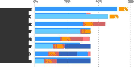 よい同僚:52%、よい上司:46%、友達:30%、尊敬できる先輩:28%、よいお客様:16%、よい後輩:11%、彼氏(夫)・彼女(妻):8%、その他:5%