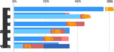 上司:56%、同僚:42%、先輩:33%、お客様:23%、後輩:18%、その他:6%