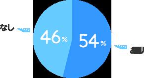 あり:54%、なし:46%