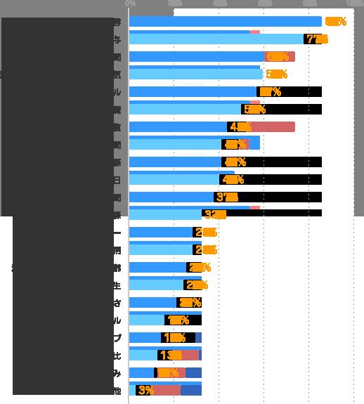 仕事内容:85%、給与:77%、勤務時間:60%、派遣先や配属部署の環境・雰囲気:59%、求められる経験・スキル:57%、交通費:50%、勤務日数:43%、契約期間:41%、社員との人間関係:41%、勤務曜日:40%、残業時間:37%、派遣スタッフとの人間関係:32%、派遣会社のフォロー:28%、上司の人柄:28%、派遣先や配属部署の平均年齢:25%、福利厚生:24%、仕事のつきやすさ:21%、服装・髪色・ネイル:16%、スキルアップ:14%、派遣先や配属部署の男女比:13%、派遣の仕組み:11%、その他:3%