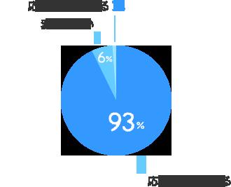 応募しやすくなる:93%、変わらない:6%、応募しにくくなる:1%