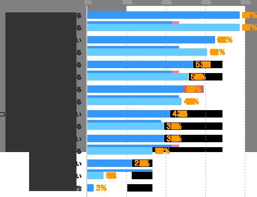 指示が的確である:77%、信頼できる:77%、話しやすい:64%、相談できる:61%、尊敬できる:53%、気配りができる:51%、知識・スキルがある:49%、約束を守る:47%、コミュニケーションスキルが高い:42%、清潔感がある:39%、優しい:38%、マネジメント力がある:33%、面白い:23%、厳しい:8%、その他:3%