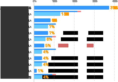 人によって態度を変える:37%、指示があいまい:13%、話しにくい:8%、相談できない:7%、マネジメント力がない:7%、知識・スキルがない:6%、気配りができない:5%、約束を守らない:4%、清潔感がない:4%、厳しい:4%、面白くない:1%、その他:4%
