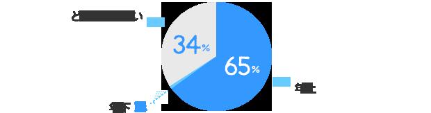 年上:65%、年下:1%、どちらでも良い:34%