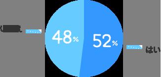 はい:52%、いいえ:48%