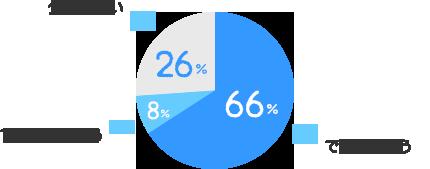 できると思う:66%、できないと思う:8%、分からない:26%