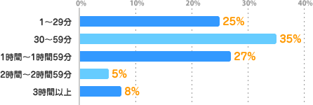 1~29分:25%、30~59分:35%、1時間~1時間59分:27%、2時間~2時間59分:5%、3時間以上:8%