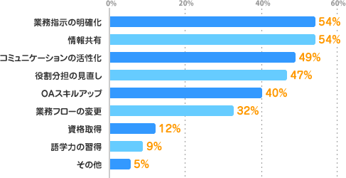 業務指示の明確化:54%、情報共有:54%、コミュニケーションの活性化:49%、役割分担の見直し:47%、OAスキルアップ:40%、業務フローの変更:32%、資格取得:12%、語学力の習得:9%、その他:5%