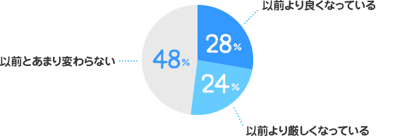 以前より良くなっている:28%、以前より厳しくなっている:24%、以前とあまり変わらない:48%