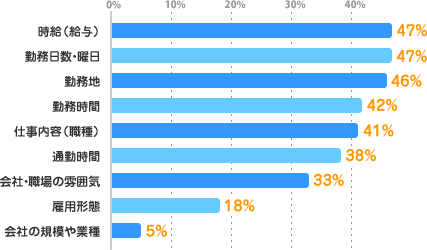 時給(給与):47%、勤務日数・曜日:47%、勤務地:46%、勤務時間:42%、仕事内容(職種):41%、通勤時間:38%、会社・職場の雰囲気:33%、雇用形態:18%、会社の規模や業種:5%