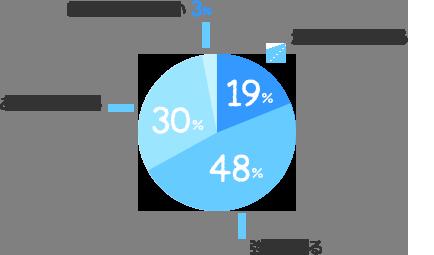 かなり強く感じる:19%、強く感じる:48%、あまり感じない:30%、ほとんど感じない:3%
