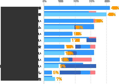 同僚・後輩との人間関係:42%、上司との人間関係:40%、給与が低い:32%、お客さまからのクレーム:19%、仕事内容が合わない:18%、仕事の量が多い:17%、会社の業績・将来性への不安:13%、勤務時間が長い:13%、通勤時間が長い:10%、目標・ミッションを達成できない:9%、特になし:5%、その他:7%