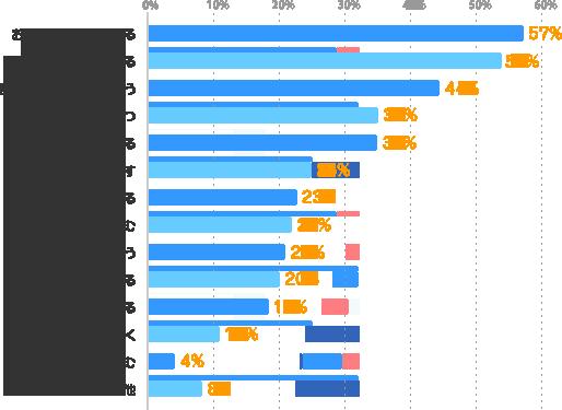 おいしいものを食べる:57%、寝る:54%、誰かに話を聞いてもらう:44%、趣味の時間を持つ:35%、買い物をする:35%、体を動かす:25%、旅行をする:23%、お酒を飲む:22%、思いっきり笑う:21%、ボーっとする:20%、自然に触れる:18%、思いっきり泣く:11%、仕事に打ち込む:4%、その他:8%