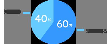 知っている:60%、知らない:40%