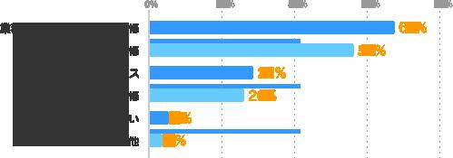 業務に必要な専門スキル研修:67%、パソコンスキル研修:56%、キャリア相談・アドバイス:28%、ビジネスマナー研修:26%、分からない:5%、その他:3%