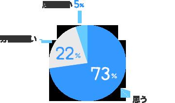 思う:73%、分からない:22%、思わない:5%