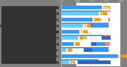 読書:27%、今の仕事の中で、新しいことにチャレンジする:25%、スキルアップできる仕事に就く:21%、WEB、TV、ラジオ、e-learningなどを利用する:14%、通信講座の受講:12%、スクールに通う:11%、派遣会社の研修に参加する:8%、関心がない:3%、取り組みたいが行動できていない:38%、その他:5%