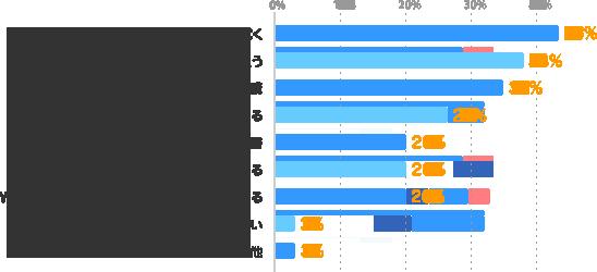スキルアップできる仕事に就く:43%、スクールに通う:38%、通信講座の受講:35%、派遣会社の研修に参加する:26%、読書:20%、今の仕事の中で、新しいことにチャレンジする:20%、WEB、TV、ラジオ、e-learningなどを利用する:20%、関心がない:3%、その他:3%