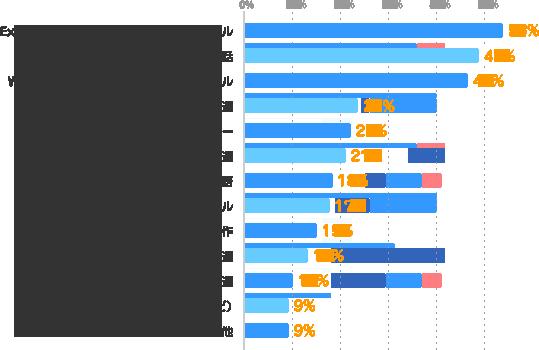 Excel・Accessなどのデータ集計・加工スキル:53%、英語・英会話:49%、Word・PowerPointなどの資料作成スキル:46%、経理関連:24%、ビジネスマナー:22%、医療・福祉・介護関連:21%、英語以外の外国語:18%、接客・販売スキル:17%、WEBデザイン・コンテンツ制作:15%、金融関連:13%、秘書関連:10%、IT関連(プログラミング・テストなど):9%、その他:9%