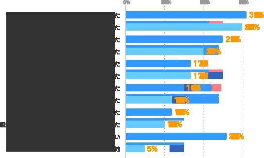 自分に自信を持てた:31%、自己成長を感じられた:30%、仕事の幅が広がった:25%、周囲から認められた・褒められた:20%、仕事が楽しくなった:17%、仕事の効率が上がった:17%、就職・転職に成功した:15%、今の仕事のレベルが上がった:12%、収入・待遇が良くなった:12%、組織や社会に貢献していると思えるようになった:10%、特にない:26%、その他:5%