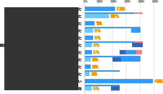 収入・待遇が変わらなかった:22%、就職・転職成功に繋がらなかった:17%、周囲からの評価が変わらなかった:7%、仕事の幅が広がらなかった:6%、自信に繋がらなかった:6%、組織や社会に貢献していると思えるようにならなかった:5%、仕事が楽しくならなかった:5%、自己成長を感じられなかった:4%、今の仕事のレベルが上がらなかった:4%、仕事の効率が上がらなかった:3%、特にない:49%、その他:5%