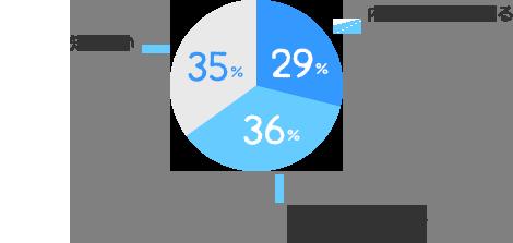 内容まで知っている:29%、内容は知らないが、聞いたことはある:36%、知らない:35%