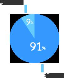 考慮する:91%、考慮しない:9%