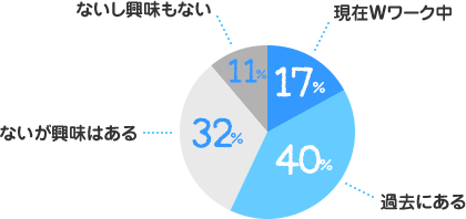 現在Wワーク中:17%、過去にある:40%、ないが興味はある:32%、ないし興味もない:11%