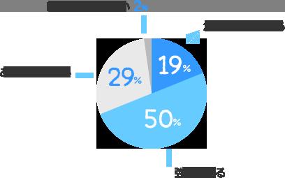 かなり強く感じる:19%、強く感じる:50%、あまり感じない:29%、ほとんど感じない:2%