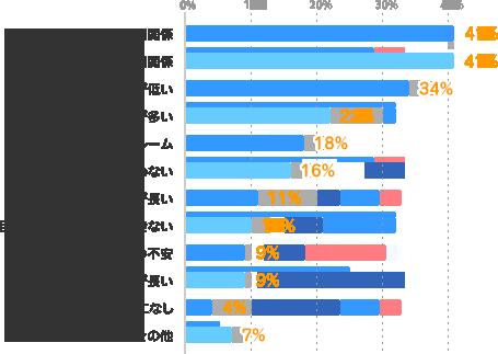 同僚・後輩との人間関係:41%、上司との人間関係:41%、給与が低い:34%、仕事の量が多い:22%、お客さまからのクレーム:18%、仕事内容が合わない:16%、勤務時間が長い:11%、目標・ミッションを達成できない:10%、会社の業績・将来性への不安:9%、通勤時間が長い:9%、特になし:4%、その他:7%