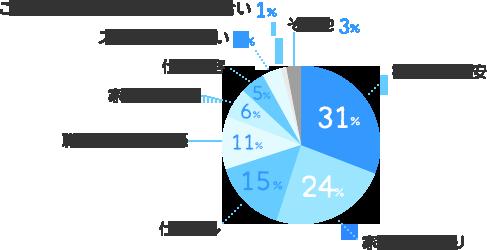 将来への不安:31%、家計のやりくり:24%、仕事探し:15%、職場での人間関係:11%、家族との関係6%、仕事内容:5%、ストレスは感じない:4%、ご近所やコミュニティーでの付き合い:1%、その他:3%