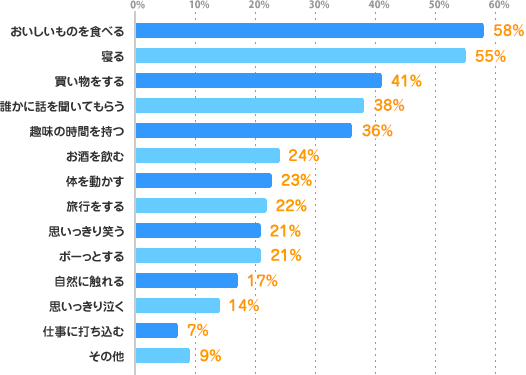 おいしいものを食べる:58%、寝る:55%、買い物をする:41%、誰かに話を聞いてもらう:38%、趣味の時間を持つ:36%、お酒を飲む:24%、体を動かす:23%、旅行をする:22%、思いっきり笑う:21%、ボーっとする:21%、自然に触れる:17%、思いっきり泣く:14%、仕事に打ち込む:7%、その他:9%