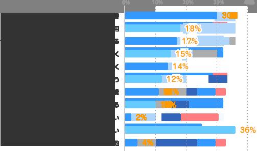 読書:30%、Web、TV、ラジオ、eラーニングなどを利用:18%、今の仕事の中で、新しいことにチャレンジする:17%、今のスキルを向上できる仕事に就く:15%、新しいスキルが身につく仕事に就く:14%、スクールに通う:12%、通信講座の受講:11%、派遣会社の研修に参加する:10%、関心がない:2%、取り組みたいが行動できていない:36%、その他:4%