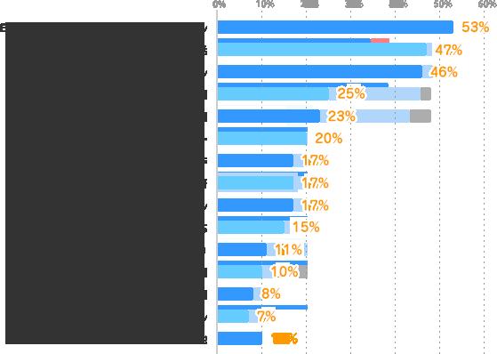 Excel・Accessなどのデータ集計・加工スキル:53%、英語・英会話:47%、Word・PowerPointなどの資料作成スキル:46%、簿記など経理関連:25%、医療・福祉・介護関連:23%、ビジネスマナー:20%、Webデザイン・コンテンツ制作:17%、英語以外の外国語:17%、接客・販売スキル:17%、電話対応:15%、IT関連(プログラミングなど):11%、金融関連:10%、秘書関連:8%、営業スキル:7%、その他:10%