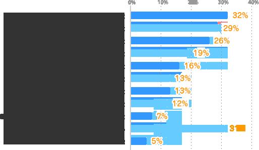 自己成長を感じられた:32%、自分に対する自信を持てた:29%、仕事の幅が広がった:26%、周囲から認められた・褒められた:19%、仕事が楽しくなった:16%、就職・転職に成功した:13%、収入アップ・待遇が良くなった:13%、今の仕事の効率化・レベルアップができた:12%、組織や社会に貢献していると思えるようになった:7%、特にない:31%、その他:5%