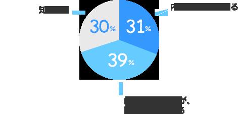 内容まで知っている:31%、内容は知らないが、聞いたことはある:39%、知らない:30%