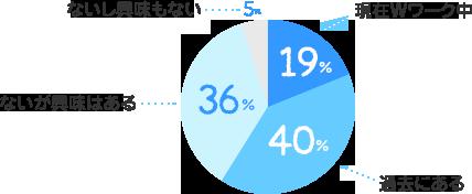 現在Wワーク中:19%、過去にある:40%、ないが興味はある:36%、ないし興味もない:5%