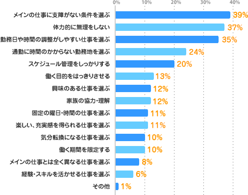 メインの仕事に支障がない条件を選ぶ:39%、体力的に無理をしない:37%、勤務日や時間の調整がしやすい仕事を選ぶ:35%、通勤に時間のかからない勤務地を選ぶ:24%、スケジュール管理をしっかりする:20%、働く目的をはっきりさせる:13%、興味のある仕事を選ぶ:12%、家族の協力・理解:12%、固定の曜日・時間の仕事を選ぶ:11%、楽しい、充実感を得られる仕事を選ぶ:11%、気分転換になる仕事を選ぶ:10%、働く期間を限定する:10%、メインの仕事とは全く異なる仕事を選ぶ:8%、経験・スキルを活かせる仕事を選ぶ:6%、その他:1%