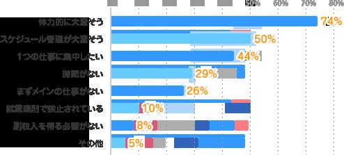 体力的に大変そう:74%、スケジュール管理が大変そう:50%、1つの仕事に集中したい:44%、時間がない:29%、まずメインの仕事がない:26%、就業規則で禁止されている:10%、副収入を得る必要がない:8%、その他:5%