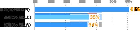 単発(10日間以内):61%、長期(3ヶ月以上):35%、短期(3ヶ月以内):34%