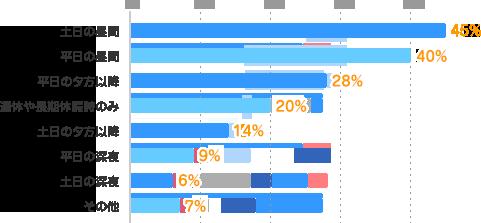 土日の昼間:45%、平日の昼間:40%、平日の夕方以降:28%、連休や長期休暇時のみ:20%、土日の夕方以降:14%、平日の深夜:9%、土日の深夜:6%、その他:7%