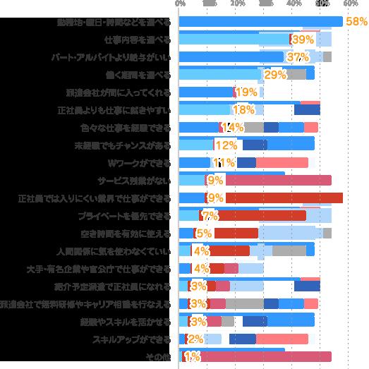 勤務地・曜日・時間などを選べる:58%、仕事内容を選べる:39%、パート・アルバイトより給与がいい:37%、働く期間を選べる:29%、派遣会社が間に入ってくれる:19%、正社員よりも仕事に就きやすい:18%、色々な仕事を経験できる:14%、未経験でもチャンスがある:12%、Wワークができる:11%、サービス残業がない:9%、正社員では入りにくい業界で仕事ができる:9%、プライベートを優先できる:7%、空き時間を有効に使える:5%、人間関係に気を使わなくていい:4%、大手・有名企業や官公庁で仕事ができる:4%、紹介予定派遣で正社員になれる:3%、派遣会社で無料研修やキャリア相談を行なえる:3%、経験やスキルを活かせる:3%、スキルアップができる:2%、その他:1%