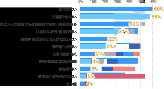 賞与がない:60%、交通費が出ない:58%、気に入った職場でも長期勤務できない場合がある:40%、社会的な身分・信用が弱い:31%、長期休暇があると収入が安定しない:22%、福利厚生が弱い:21%、仕事の間があく:11%、評価・昇給の基準が曖昧:9%、給与が低い:8%、重要な仕事を任されない:5%、その他:4%